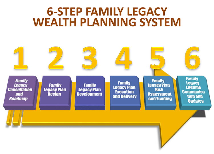 6 Step Family Legacy Wealth Planning System
